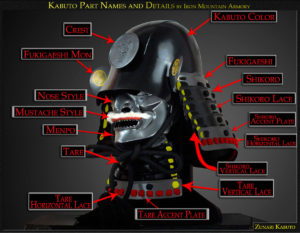 Kabuto Part Names and Details